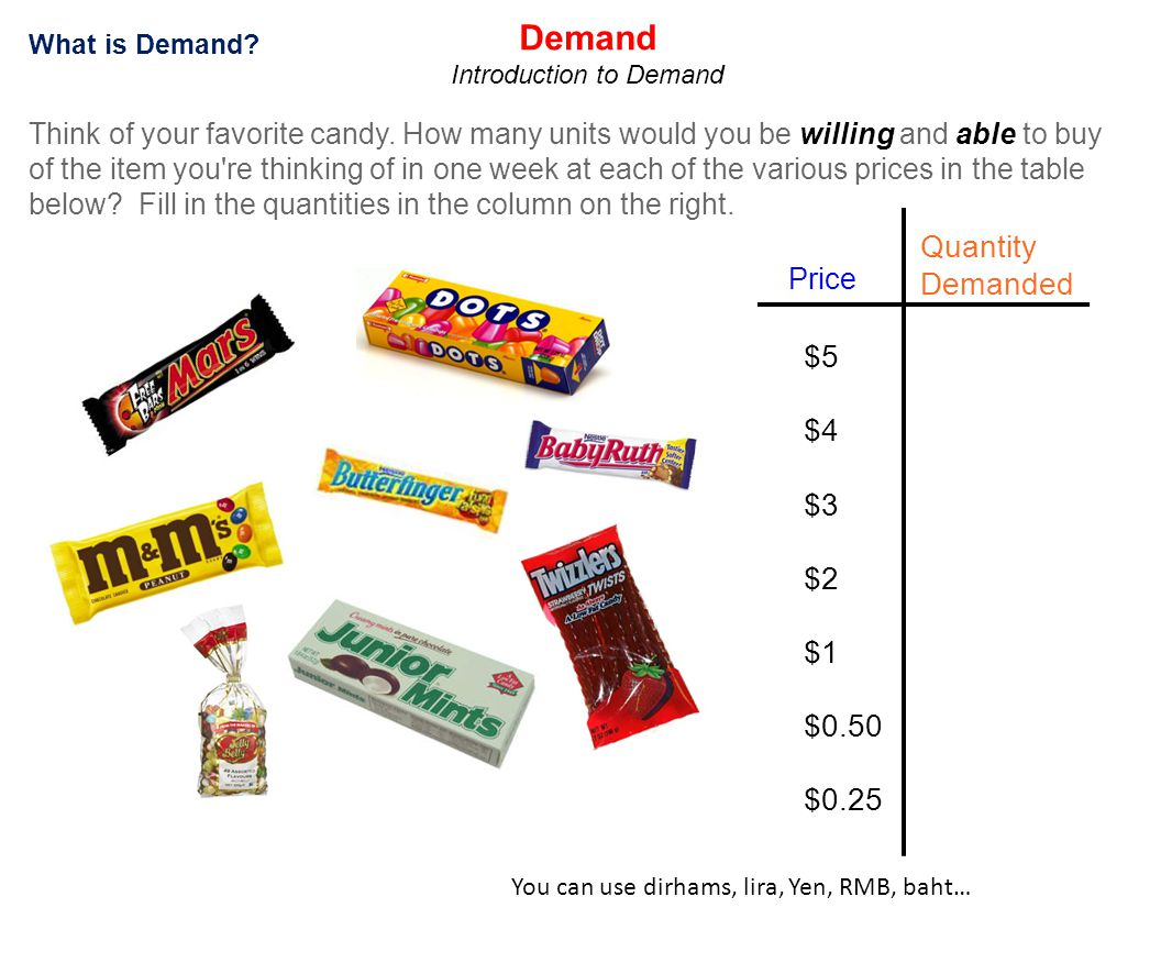 What is Demand? Price Quantity Demanded $5 $4 $3 $2 $1 $0.50 $0.25 Demand Introduction to Demand Think of your favorite candy. How many units would yo