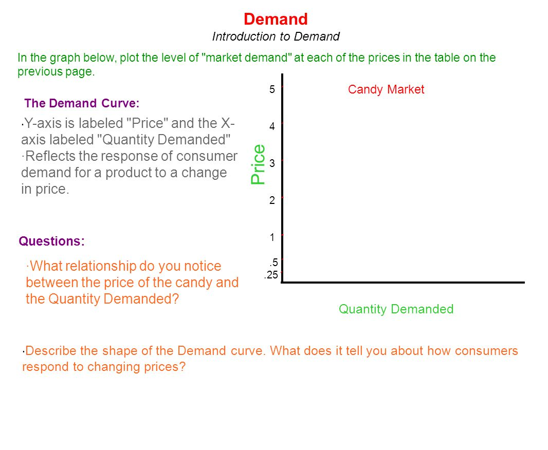 Price Quantity 5 4 3 2 1.5.25 D Q1Q1 Q2Q2 Q3Q3 Q4Q4 Q5Q5 Candy Market Definition of Demand: a schedule or a curve that shows the various amounts of a product that consumers are willing and able to purchase at each of a series of possible prices during a specified period of time.