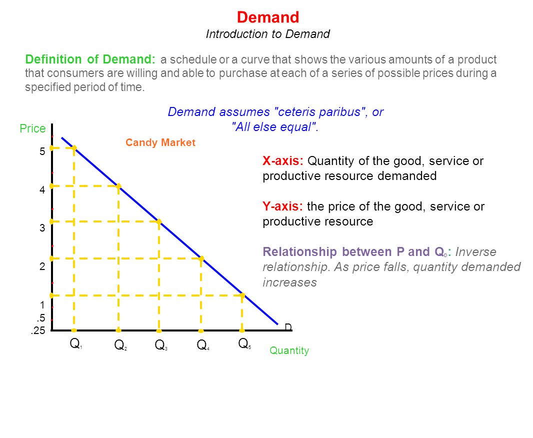 Price Quantity 5 4 3 2 1.5.25 D Q1Q1 Q2Q2 Q3Q3 Q4Q4 Q5Q5 Candy Market Definition of Demand: a schedule or a curve that shows the various amounts of a