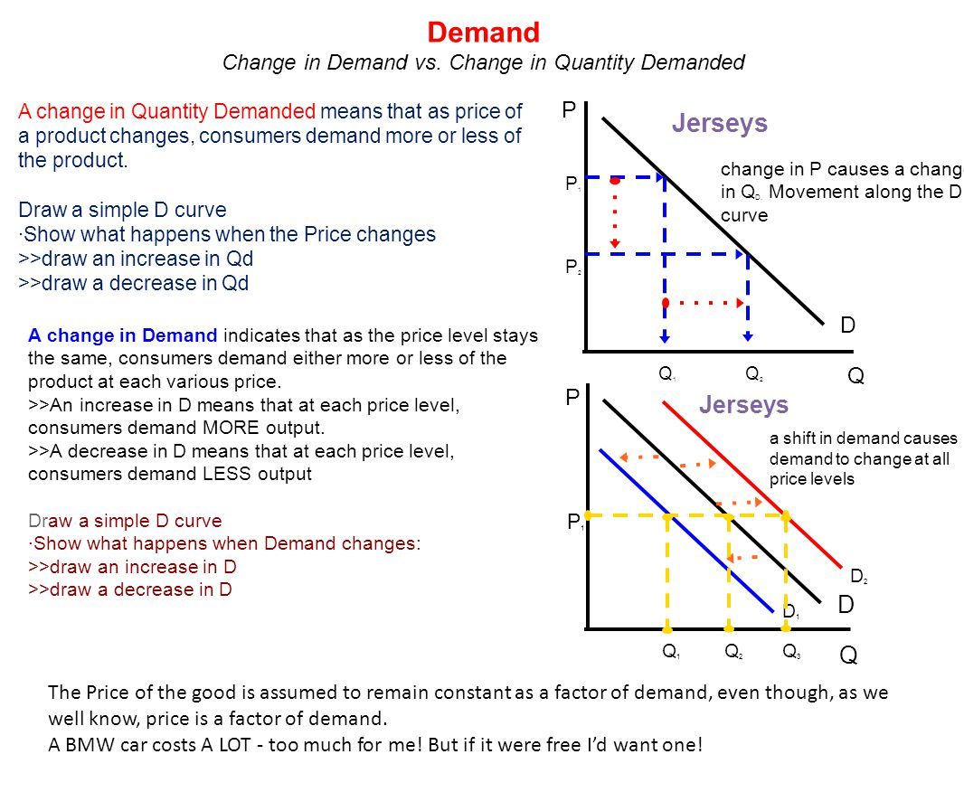 A change in Quantity Demanded means that as price of a product changes, consumers demand more or less of the product. Draw a simple D curve ·Show what
