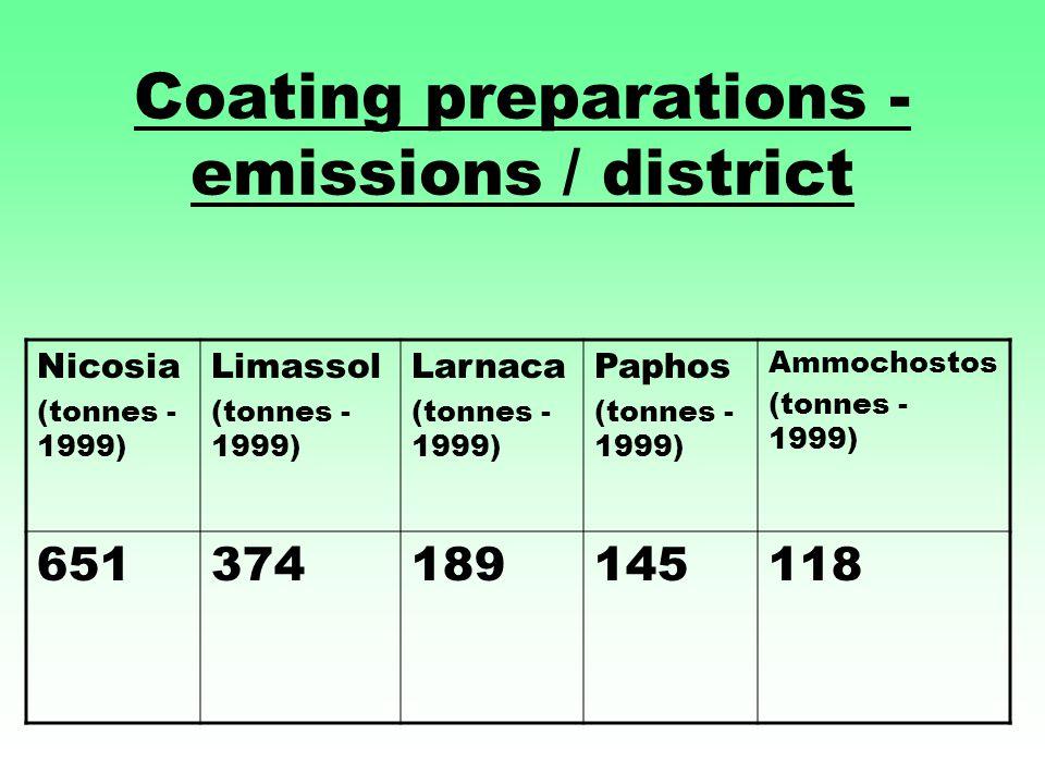 Coating preparations - emissions / district Nicosia (tonnes - 1999) Limassol (tonnes - 1999) Larnaca (tonnes - 1999) Paphos (tonnes - 1999) Ammochostos (tonnes - 1999) 651374189145118