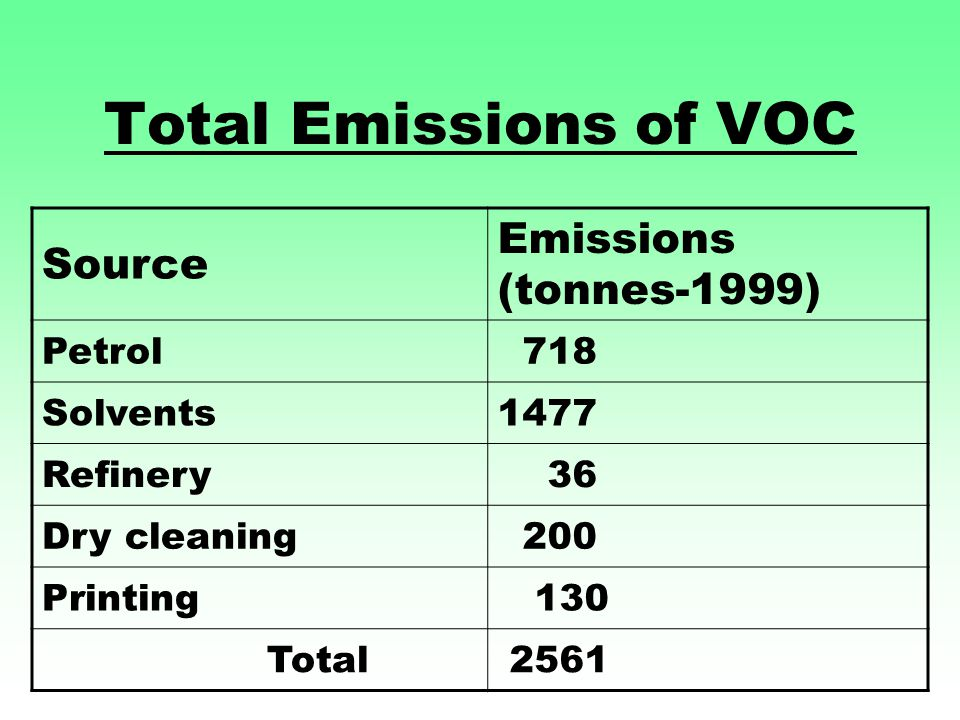 Total Emissions of VOC Source Emissions (tonnes-1999) Petrol 718 Solvents1477 Refinery 36 Dry cleaning 200 Printing 130 Total 2561