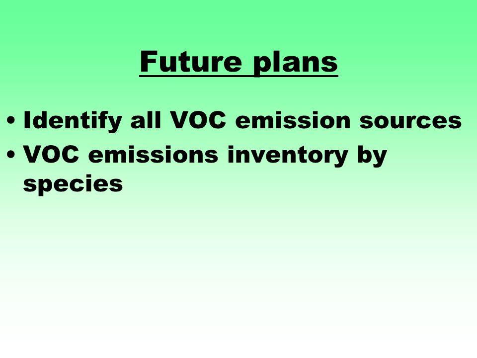 Future plans Identify all VOC emission sources VOC emissions inventory by species