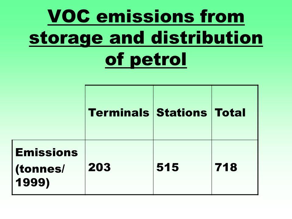 VOC emissions from storage and distribution of petrol TerminalsStationsTotal Emissions (tonnes/ 1999) 203515718
