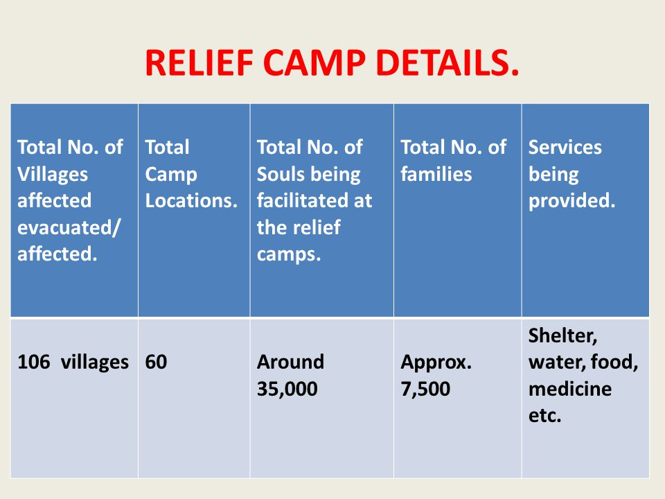 RELIEF CAMP DETAILS. Total No. of Villages affected evacuated/ affected.
