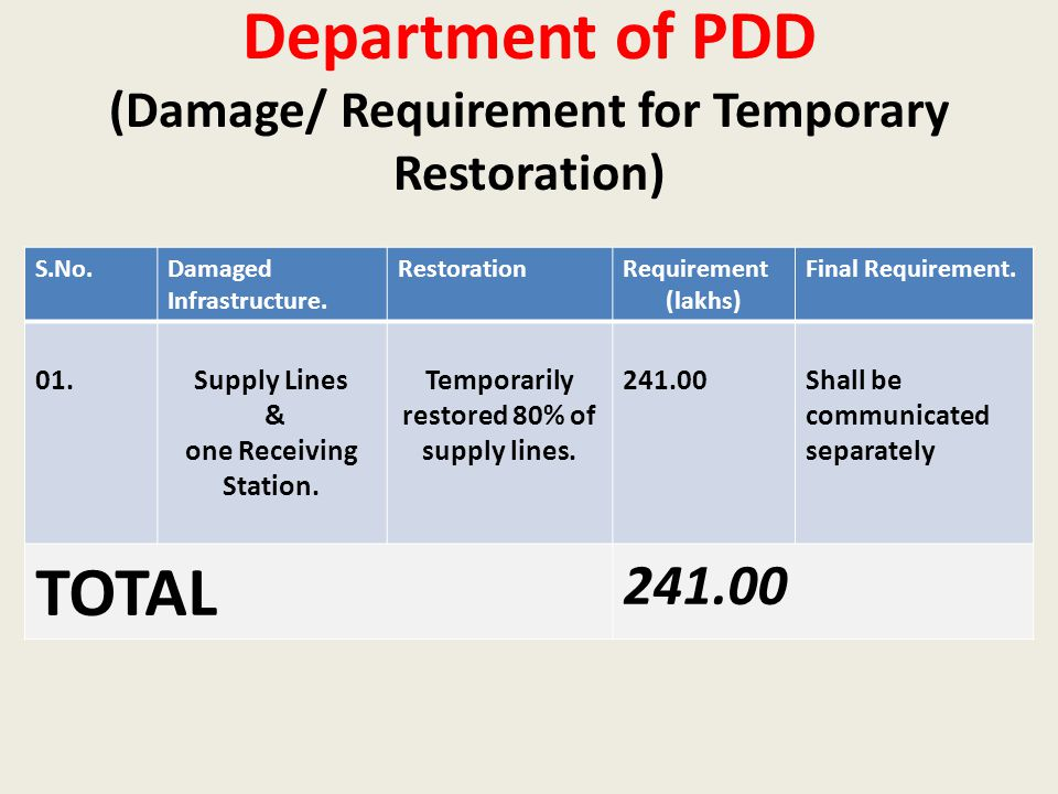 Department of PDD (Damage/ Requirement for Temporary Restoration) S.No.Damaged Infrastructure.