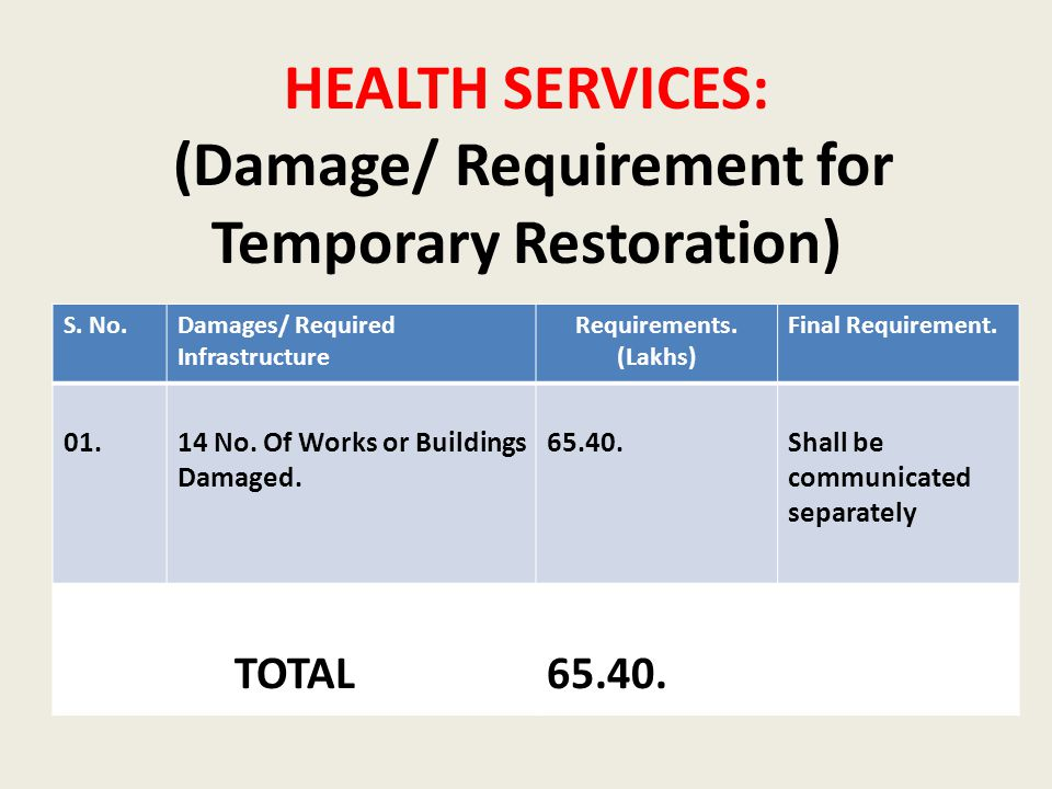 HEALTH SERVICES: (Damage/ Requirement for Temporary Restoration) S.