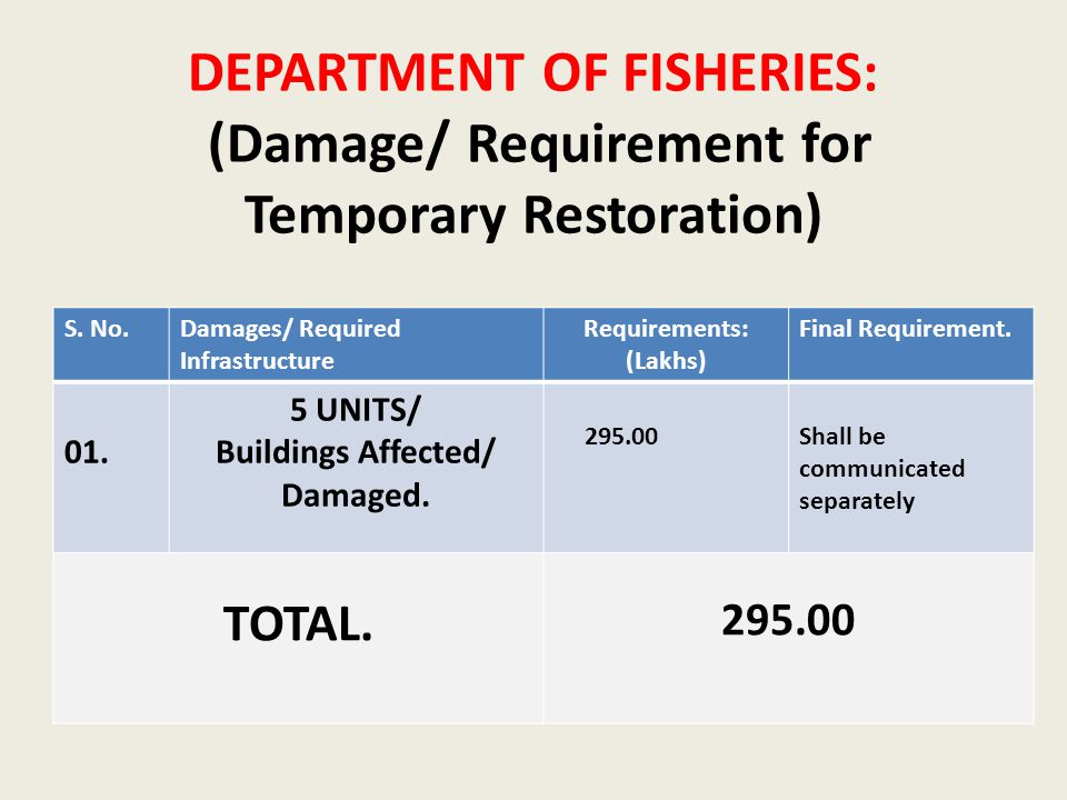 DEPARTMENT OF FISHERIES: (Damage/ Requirement for Temporary Restoration) S.