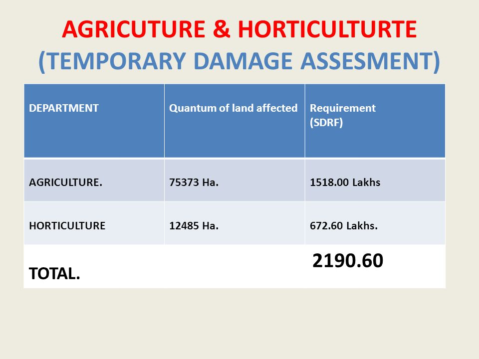 AGRICUTURE & HORTICULTURTE (TEMPORARY DAMAGE ASSESMENT) DEPARTMENTQuantum of land affectedRequirement (SDRF) AGRICULTURE.75373 Ha.1518.00 Lakhs HORTICULTURE12485 Ha.672.60 Lakhs.