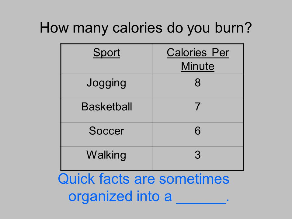 How many calories do you burn.Quick facts are sometimes organized into a chart.