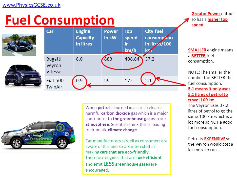 Fuel Consumption www.PhysicsGCSE.co.uk CarEngine Capacity in litres Power in kW Top speed in km/h City fuel consumption in litres/100 km Bugatti Veyron Vitesse 8.0883408.8437.2 Fiat 500 TwinAir 0.9591725.1 Greater Power output so has a higher top speed.