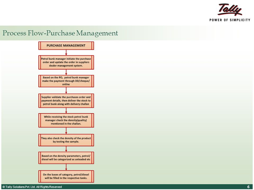 © Tally Solutions Pvt. Ltd. All Rights Reserved 6 6 Process Flow-Purchase Management