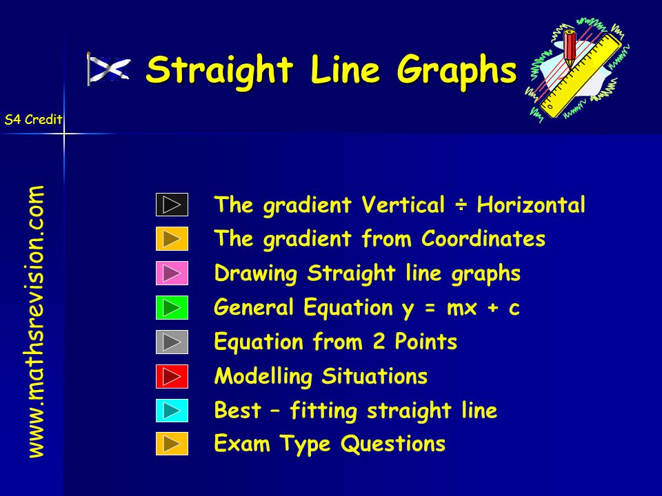 Drawing Straight line graphs The gradient from Coordinates www.mathsrevision.com General Equation y = mx + c S4 Credit Equation from 2 Points Best – fitting straight line Straight Line Graphs Modelling Situations The gradient Vertical ÷ Horizontal Exam Type Questions