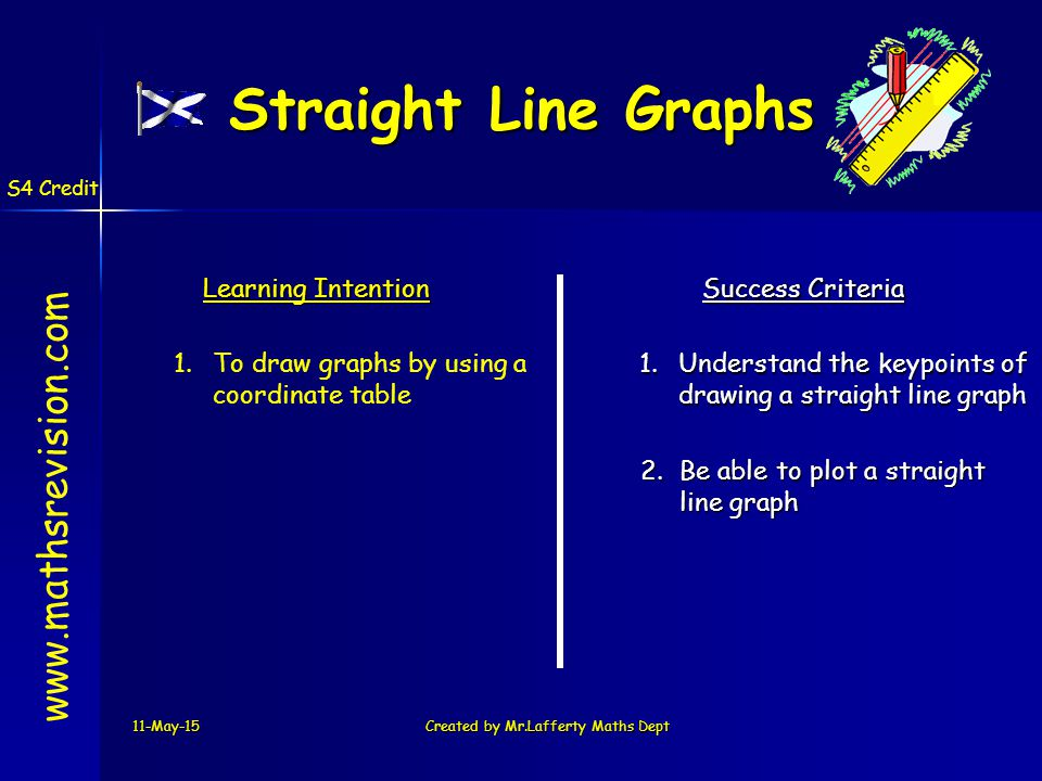 11-May-15Created by Mr.Lafferty Maths Dept www.mathsrevision.com Learning Intention Success Criteria 1.To draw graphs by using a coordinate table 1.Understand the keypoints of drawing a straight line graph 2.Be able to plot a straight line graph Straight Line Graphs S4 Credit