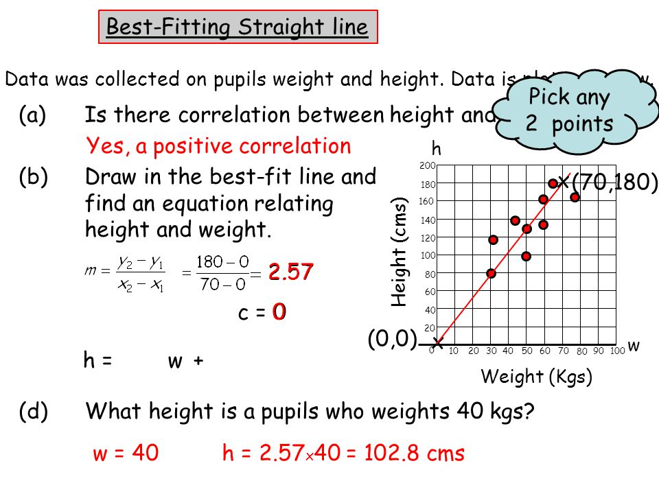 x c = 0 (b)Draw in the best-fit line and find an equation relating height and weight.