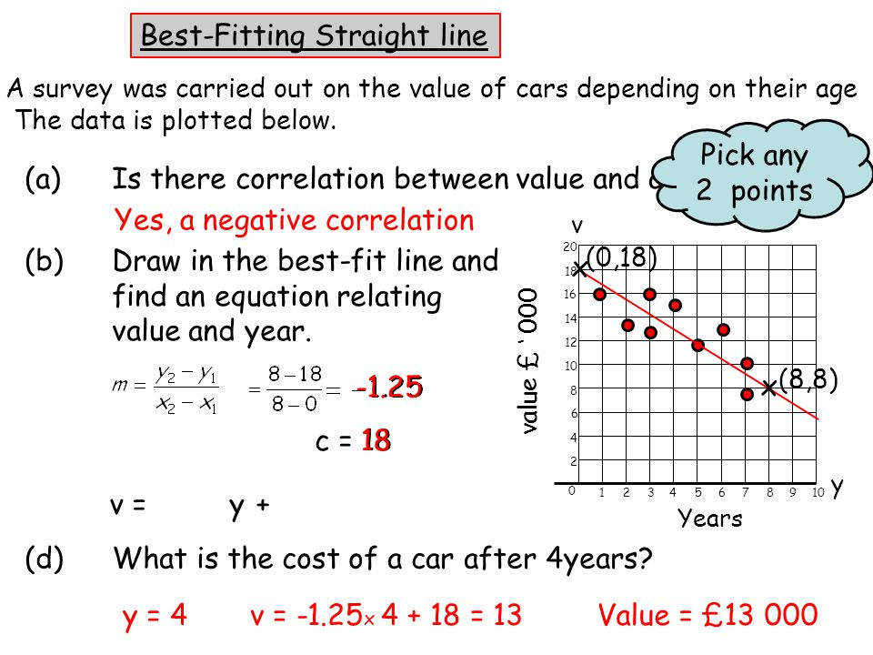 c = 1818 -1.25 (b)Draw in the best-fit line and find an equation relating value and year.