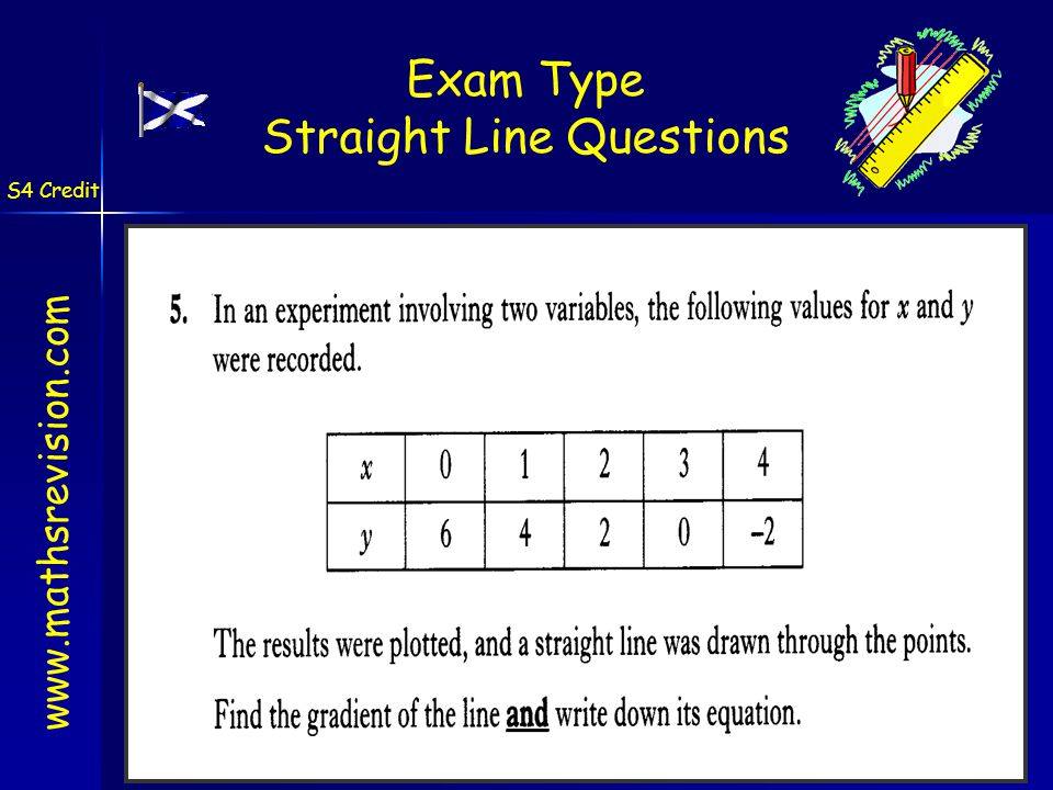 www.mathsrevision.com S4 Credit Exam Type Straight Line Questions