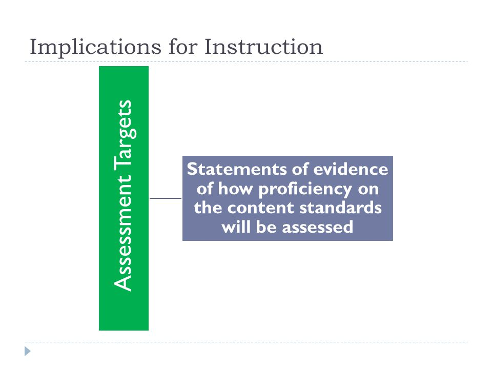 Implications for Instruction Assessment Targets Statements of evidence of how proficiency on the content standards will be assessed