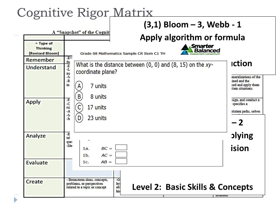 Cognitive Rigor Matrix (3,1) Bloom – 3, Webb - 1 Apply algorithm or formula Level 1: Recall & Reproduction (3, 2) Bloom – 3, Webb – 2 Solve routine problem applying multiple concepts or decision points.