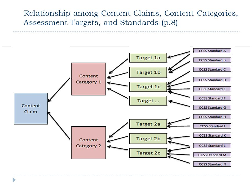 Relationship among Content Claims, Content Categories, Assessment Targets, and Standards (p.8)