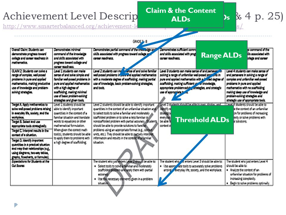Achievement Level Descriptors – Claims 2, 3, & 4 p.