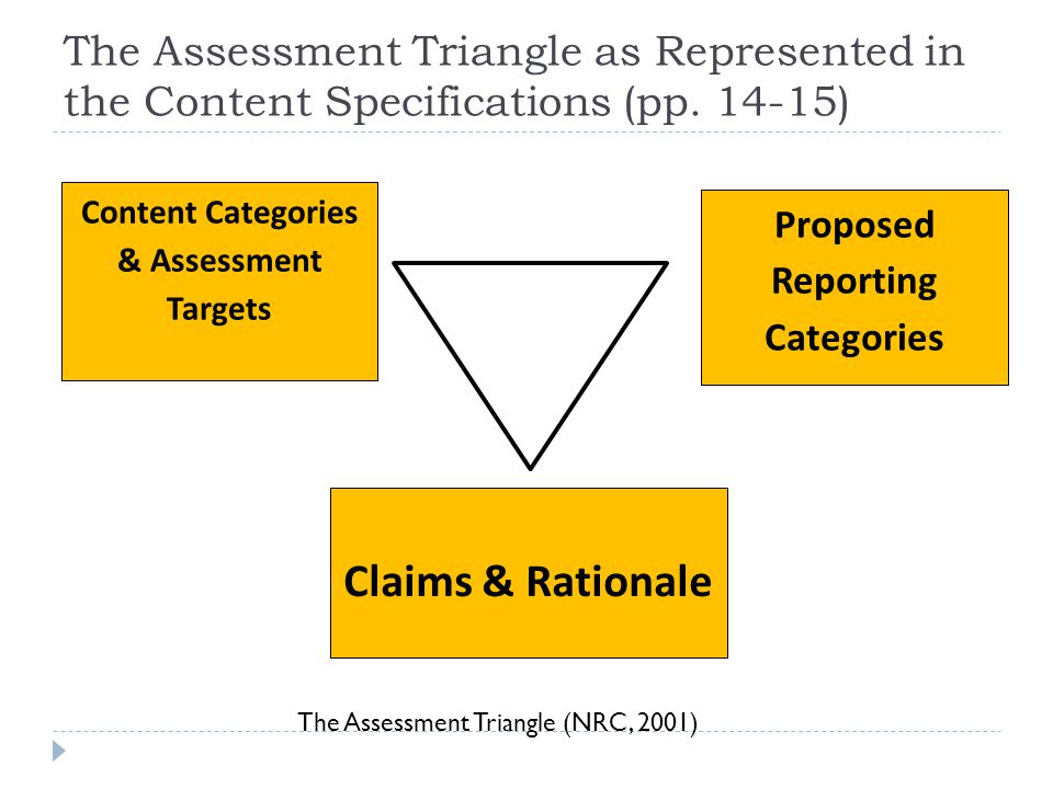The Assessment Triangle as Represented in the Content Specifications (pp.