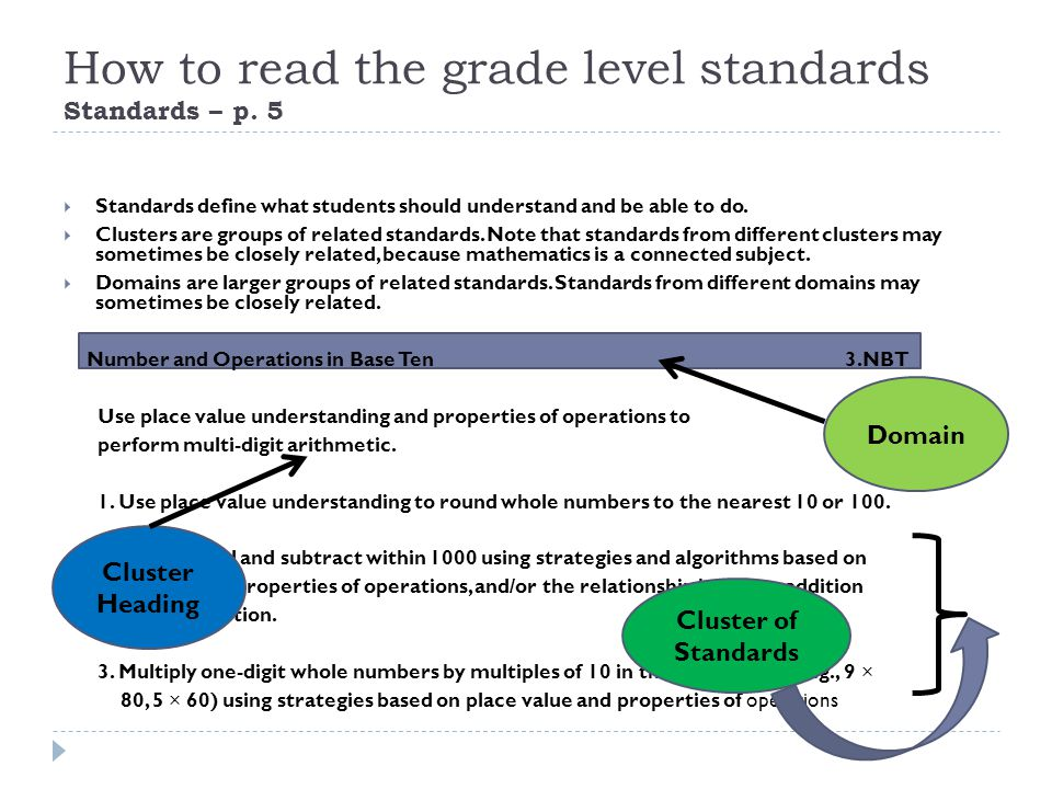 How to read the grade level standards Standards – p.