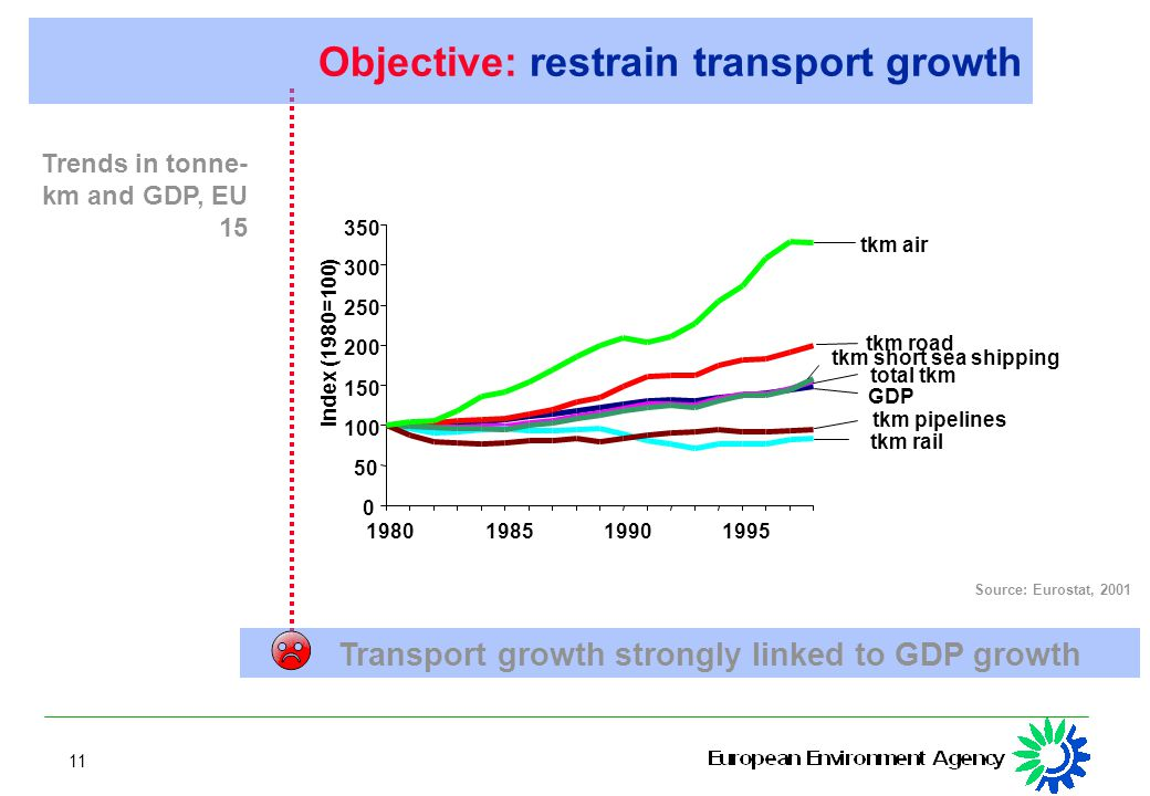 11 Source: Eurostat, 2001 Trends in tonne- km and GDP, EU 15 Transport growth strongly linked to GDP growth Objective: restrain transport growth