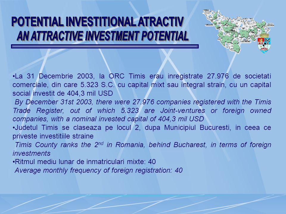 La 31 Decembrie 2003, la ORC Timis erau inregistrate 27.976 de societati comerciale, din care 5.323 S.C.