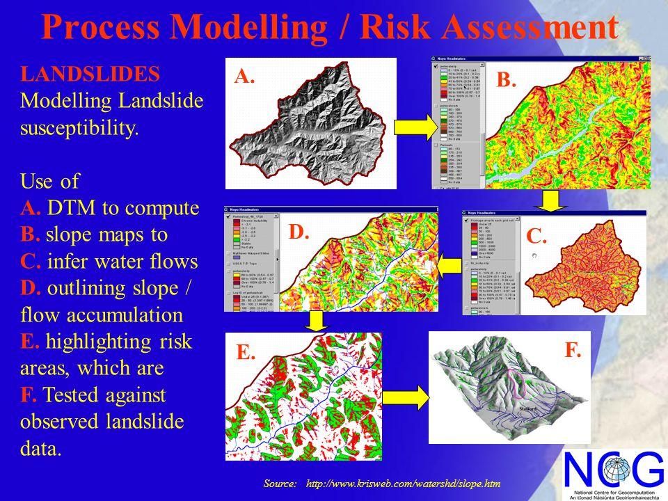 Process Modelling / Risk Assessment LANDSLIDES Modelling Landslide susceptibility. Use of A. DTM to compute B. slope maps to C. infer water flows D. o