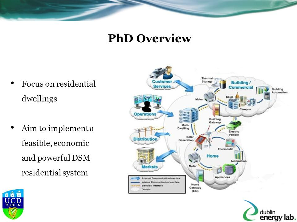 PhD Overview Focus on residential dwellings Aim to implement a feasible, economic and powerful DSM residential system