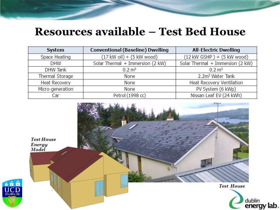 Resources available – Test Bed House SystemConventional (Baseline) DwellingAll-Electric Dwelling Space Heating(17 kW oil) + (5 kW wood)(12 kW GSHP ) + (5 kW wood) DHWSolar Thermal + Immersion (2 kW) DHW Tank0.2 m 3 Thermal StorageNone2.2m 3 Water Tank Heat RecoveryNoneHeat Recovery Ventilation Micro-generationNonePV System (6 kWp) CarPetrol (1998 cc)Nissan Leaf EV (24 kWh) Test House Energy Model Test House