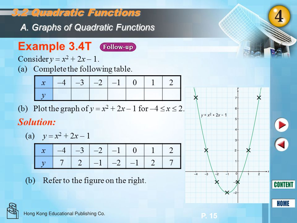 P. 15 A. Graphs of Quadratic Functions Example 3.4T Solution: Consider y  x 2 + 2x – 1. (a)Complete the following table. (b)Plot the graph of y  x 2