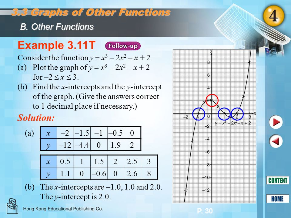 P. 30 The function y  ax 3 + bx 2 + cx + d, where a, b, c and d are constants and a  0, is called a cubic function. Example 3.11T Consider the funct