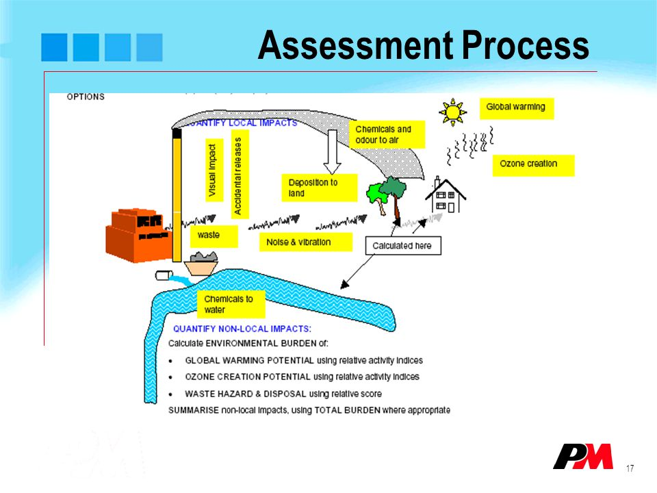 17 Assessment Process