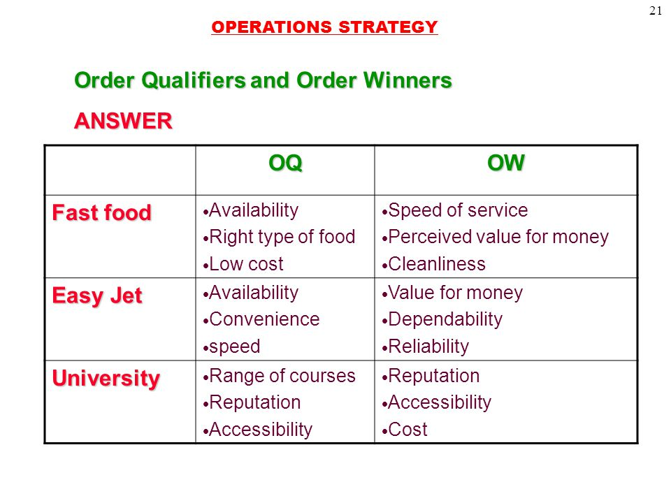 21 Order Qualifiers and Order Winners 2-7 ANSWER OQOW Fast food  Availability  Right type of food  Low cost  Speed of service  Perceived value for money  Cleanliness Easy Jet  Availability  Convenience  speed  Value for money  Dependability  Reliability University  Range of courses  Reputation  Accessibility  Reputation  Accessibility  Cost OPERATIONS STRATEGY