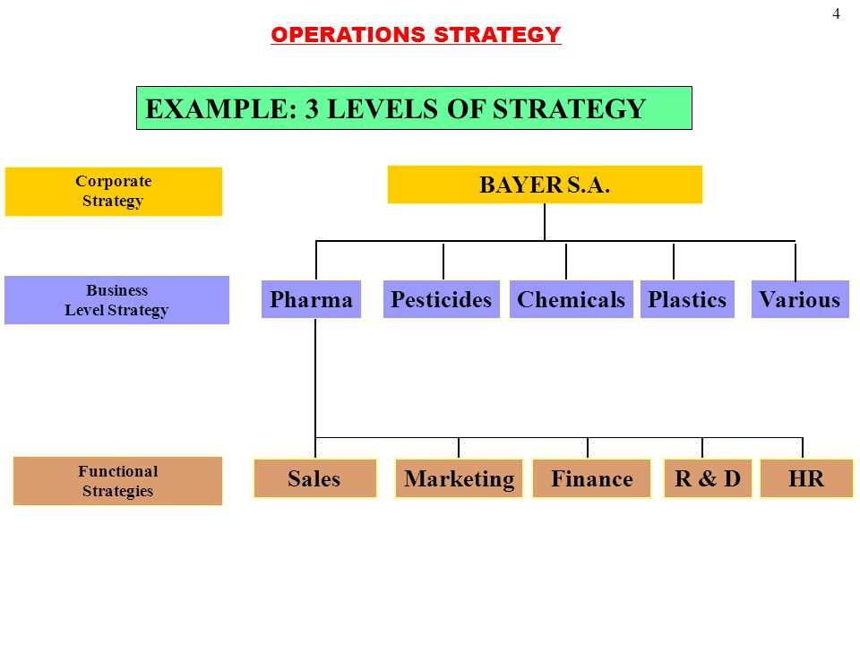 4 EXAMPLE: 3 LEVELS OF STRATEGY Corporate Strategy BAYER S.A.