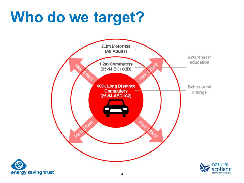 4 Who do we target?