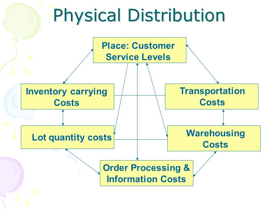 Physical Distribution Order Processing & Information Costs Place: Customer Service Levels Inventory carrying Costs Transportation Costs Lot quantity c