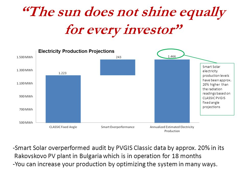 The sun does not shine equally for every investor Smart Solar electricity production levels have been approx.