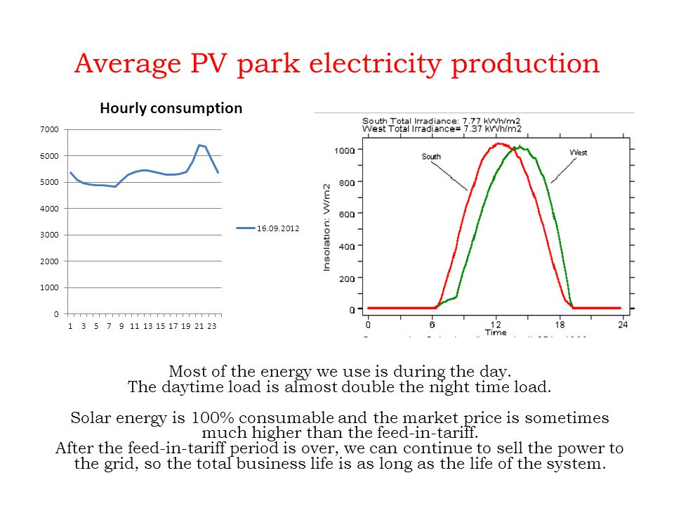 Average PV park electricity production Most of the energy we use is during the day.