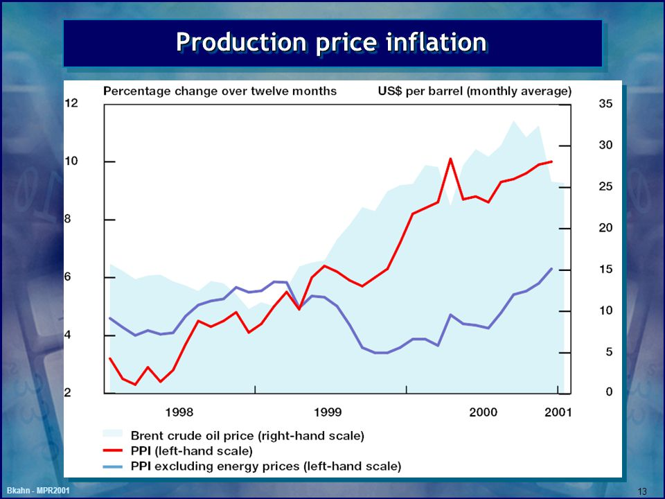 Bkahn - MPR2001 13 Production price inflation
