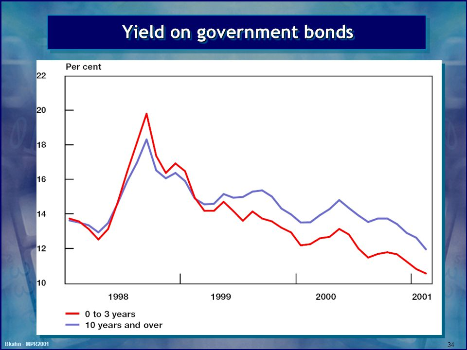 Bkahn - MPR2001 34 Yield on government bonds