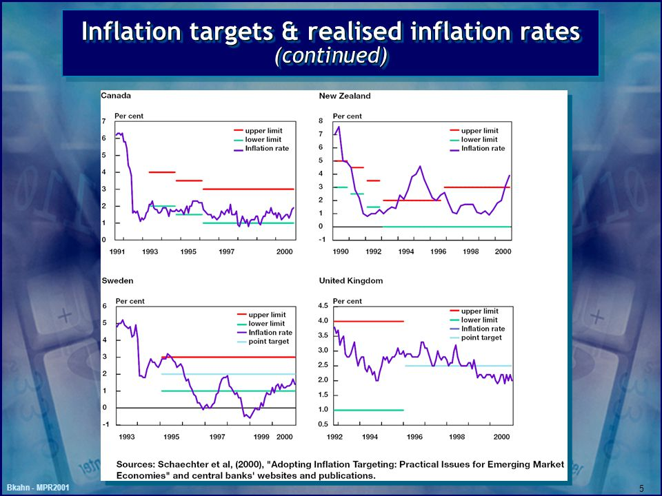 Bkahn - MPR2001 5 Inflation targets & realised inflation rates (continued)