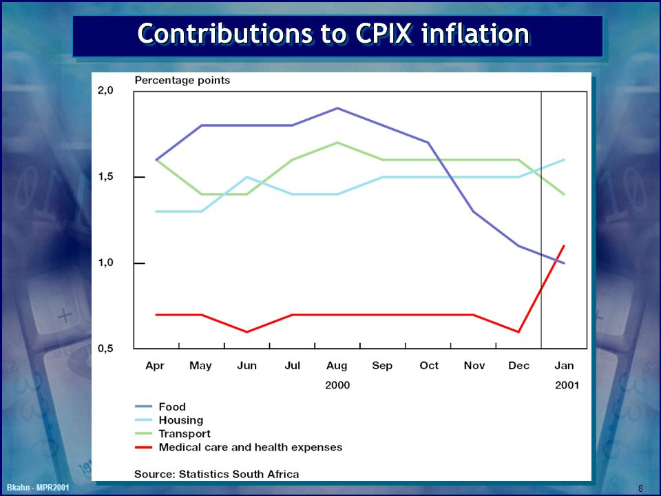 Bkahn - MPR2001 8 Contributions to CPIX inflation