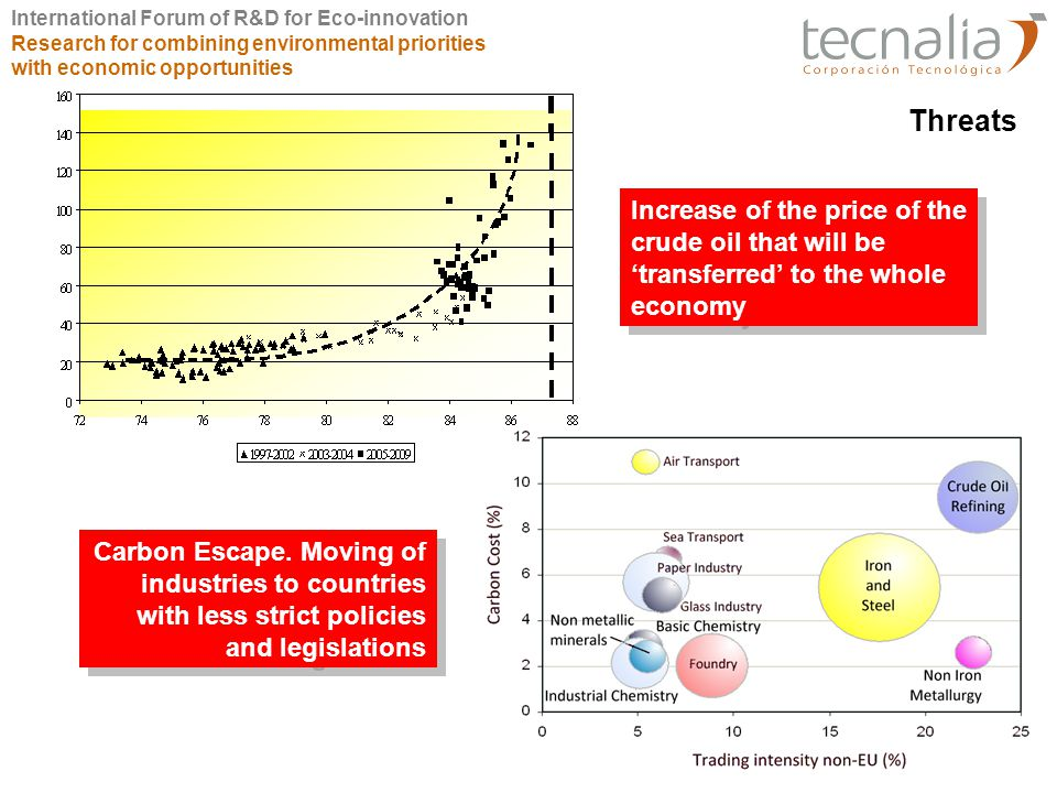 International Forum of R&D for Eco-innovation Research for combining environmental priorities with economic opportunities The problem of climatic change GHG emissions: 280 ppm pre-industrial age > 379 ppm (2005) 80% increasing from 1970 to 2004 GHGs increase 25%-90% for 2000-2030 Need: stabilisation at 450-550 ppm (2 tons/person·year) at 2050 Actually: USA 20 tons/person·year; EU-25 10,5 tons/person·year China and Brazil have exceeded the threshold Consecuences 1956-2005: Tª increasing 0.13ºC/10 years For the end of 21th Century Tª increases 1,8 - 4ºC (prevention thresholds +2ºC) Some effects 20-30% of vegetal species threatened Increase of agriculture productivity in northern latitudes Reduction till 50% of agriculture productivity in Africa >> Famine Changes in sea level: Estuarine areas of Asia and Africa and small Pacific island threatened Extreme Meteorological phenomena: health affection