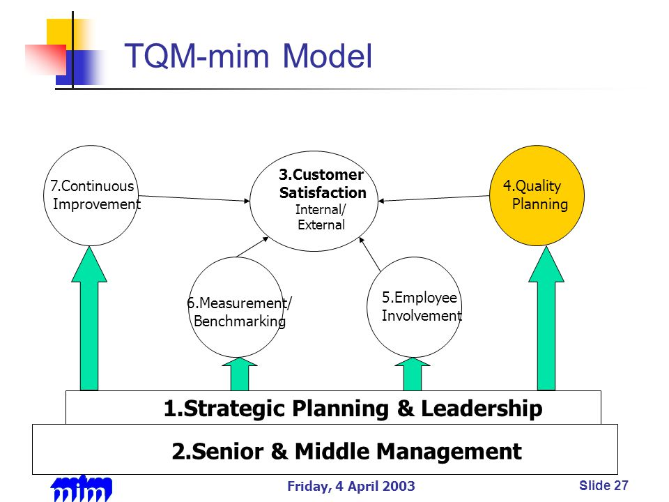 Friday, 4 April 2003Slide 27 TQM-mim Model 5.Employee Involvement 6.Measurement/ Benchmarking 3.Customer Satisfaction Internal/ External 7.Continuous Improvement 4.Quality Planning 2.Senior & Middle Management 1.Strategic Planning & Leadership