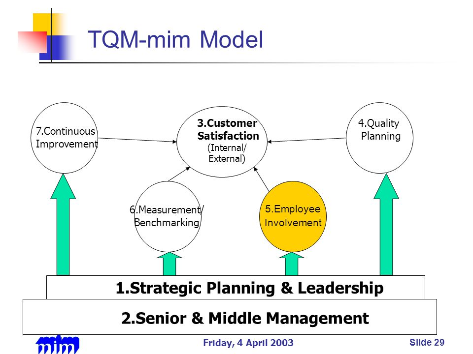 Friday, 4 April 2003Slide 29 TQM-mim Model Employee Involvement 6.Measurement/ Benchmarking 3.Customer Satisfaction (Internal/ External) 5.Employee Involvement 7.Continuous Improvement 4.Quality Planning 2.Senior & Middle Management 1.Strategic Planning & Leadership