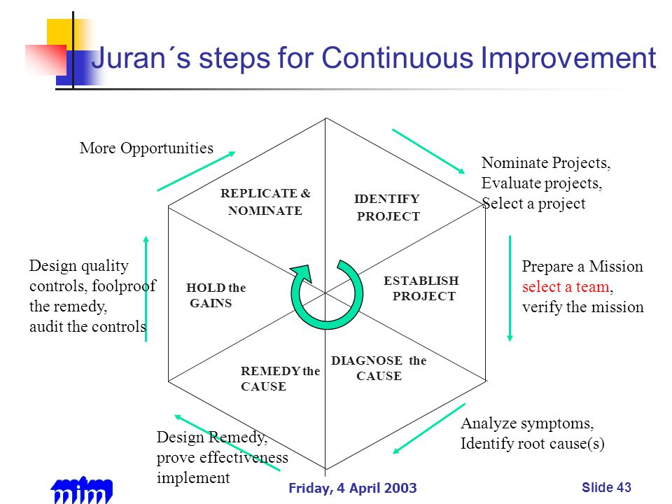 Friday, 4 April 2003Slide 43 Juran´s steps for Continuous Improvement IDENTIFY PROJECT ESTABLISH PROJECT HOLD the GAINS REPLICATE & NOMINATE Nominate Projects, Evaluate projects, Select a project Prepare a Mission select a team, verify the mission Analyze symptoms, Identify root cause(s) Design quality controls, foolproof the remedy, audit the controls More Opportunities DIAGNOSE the CAUSE REMEDY the CAUSE Design Remedy, prove effectiveness implement