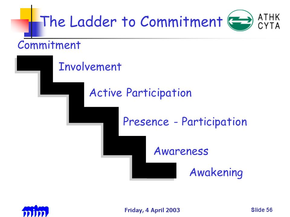 Friday, 4 April 2003Slide 56 Awareness Presence - Participation Active Participation Awakening Involvement Commitment The Ladder to Commitment